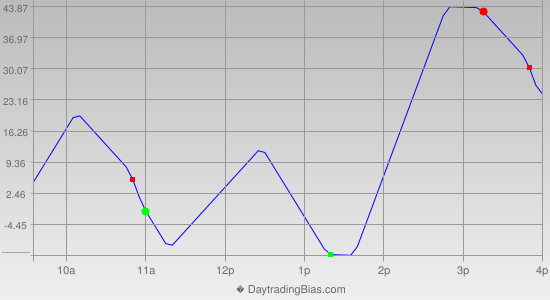 Intraday Cycle Projection (NQ) 2014-10-20