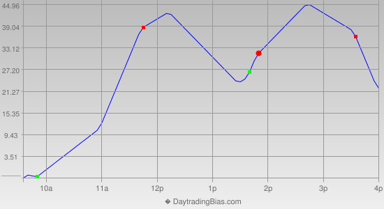 Intraday Cycle Projection (DJIA) 2013-02-14