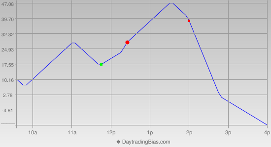 Intraday Cycle Projection (YM) 2014-05-27