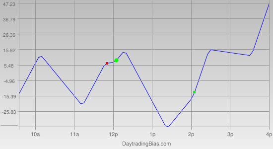 Intraday Cycle Projection (YM) 2011-05-10