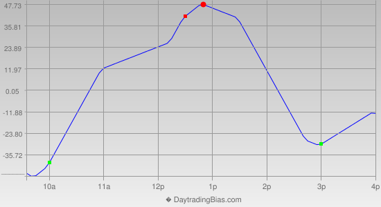 Intraday Cycle Projection (YM) 2013-07-16
