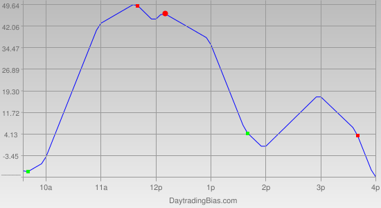 Intraday Cycle Projection (YM) 2011-04-29