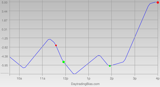 Intraday Cycle Projection (TF) 2011-10-21