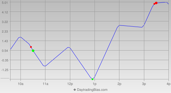 Intraday Cycle Projection (TF) 2012-09-07