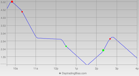 Intraday Cycle Projection (TSX60) 2013-03-14