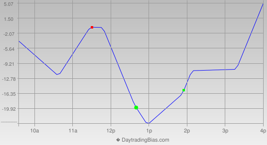 Intraday Cycle Projection (NDX) 2014-12-10
