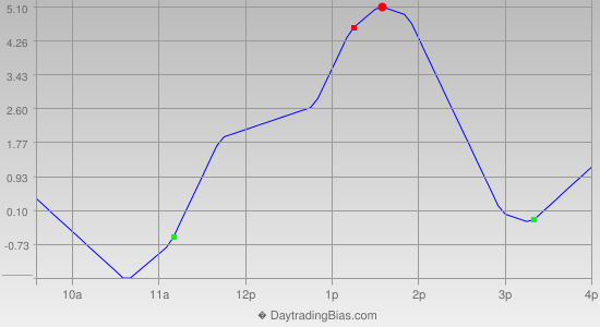 Intraday Cycle Projection (RU2K) 2013-05-13