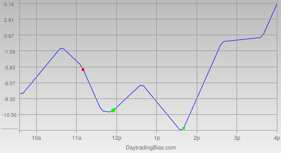 Intraday Cycle Projection (NDX) 2012-02-13