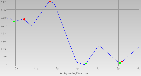Intraday Cycle Projection (RU2K) 2012-11-01