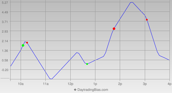 Intraday Cycle Projection (RU2K) 2013-01-07