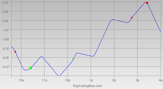 Intraday Cycle Projection (TF) 2011-09-26