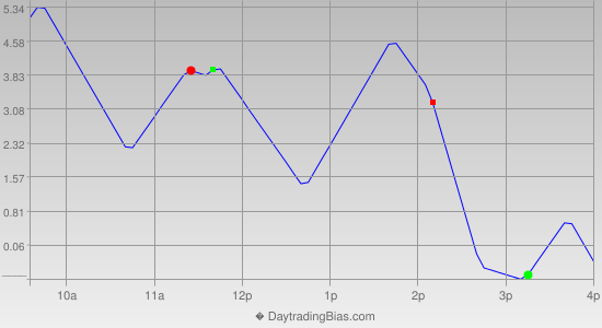 Intraday Cycle Projection (TF) 2012-08-06