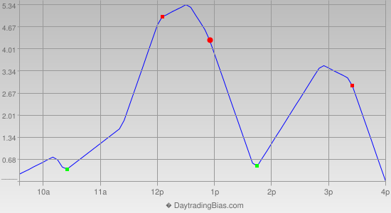 Intraday Cycle Projection (TF) 2012-08-28