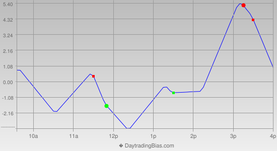 Intraday Cycle Projection (TSX60) 2015-02-02