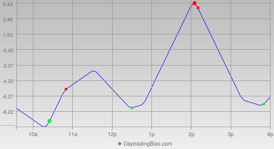 Intraday Cycle Projection (ES) 2014-04-01
