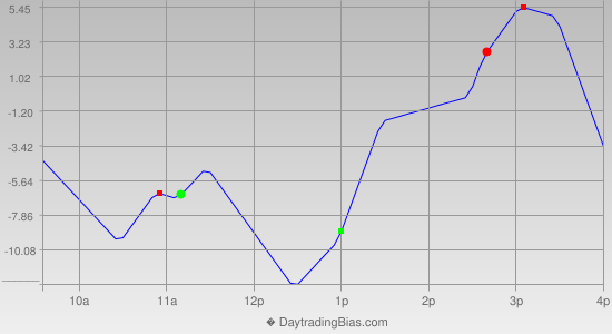 Intraday Cycle Projection (NQ) 2013-10-03