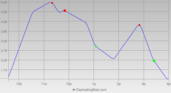 Intraday Cycle Projection (TSX60) 2019-03-29