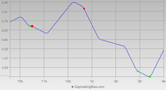 Intraday Cycle Projection (RU2K) 2014-11-26