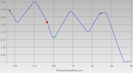Intraday Cycle Projection (RU2K) 2012-09-26