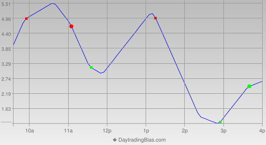 Intraday Cycle Projection (TSX60) 2012-10-25