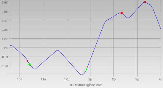 Intraday Cycle Projection (RU2K) 2012-06-07