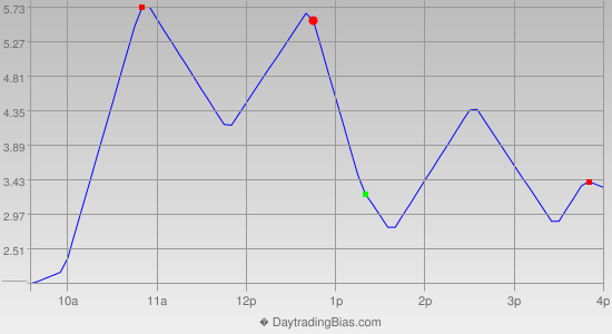 Intraday Cycle Projection (TSX60) 2015-07-27