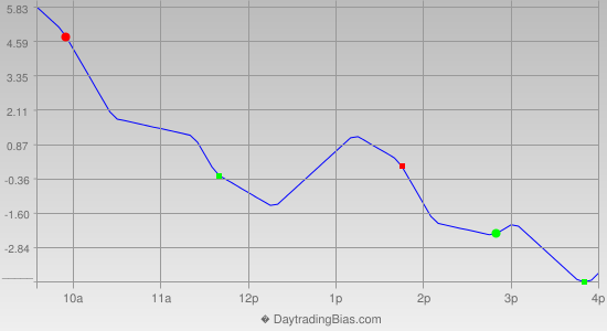 Intraday Cycle Projection (RU2K) 2012-11-21