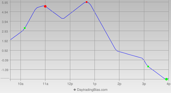 Intraday Cycle Projection (RU2K) 2014-11-18