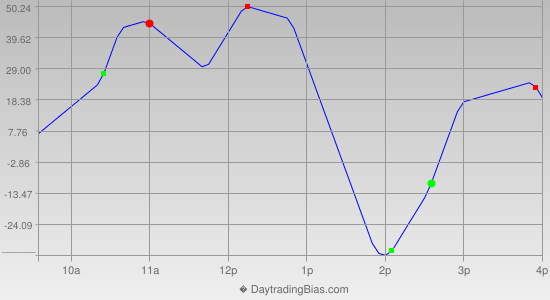 Intraday Cycle Projection (YM) 2013-12-19