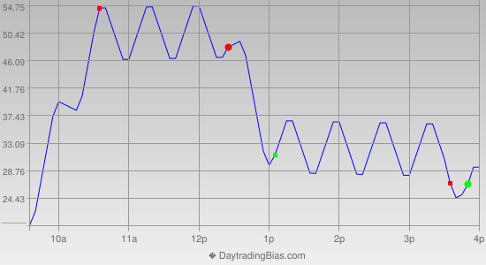 Intraday Cycle Projection (NDX) 2019-04-04