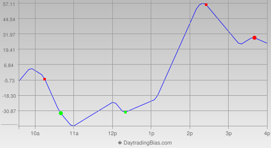 Intraday Cycle Projection (YM) 2012-11-19