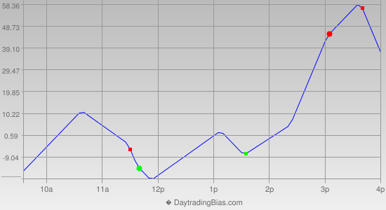 Intraday Cycle Projection (YM) 2012-12-04