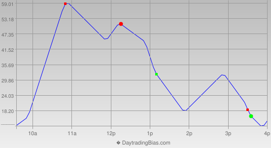 Intraday Cycle Projection (YM) 2014-08-28