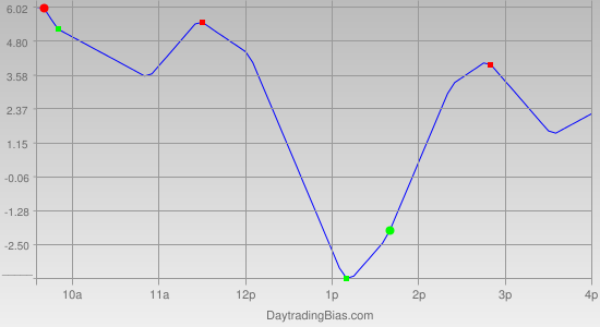 Intraday Cycle Projection (ES) 2011-07-26