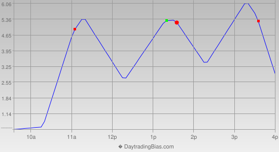 Intraday Cycle Projection (TF) 2012-09-27