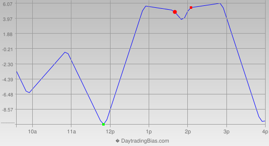 Intraday Cycle Projection (NDX) 2014-09-09