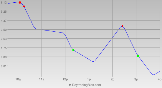 Intraday Cycle Projection (TF) 2013-08-20