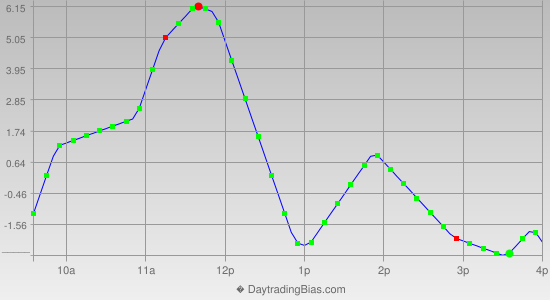 Intraday Cycle Projection (TF) 2012-06-05