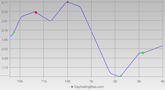 Intraday Cycle Projection (RU2K) 2012-05-31