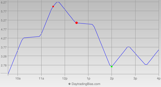 Intraday Cycle Projection (TSX60) 2012-11-08