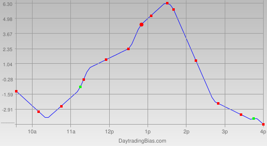 Intraday Cycle Projection (RU2K) 2011-11-28