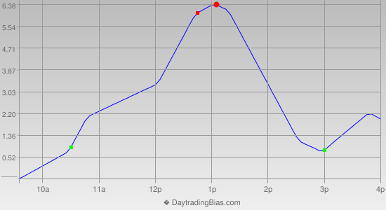 Intraday Cycle Projection (RU2K) 2012-09-24