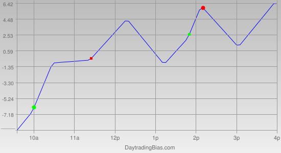 Intraday Cycle Projection (NDX) 2012-02-10