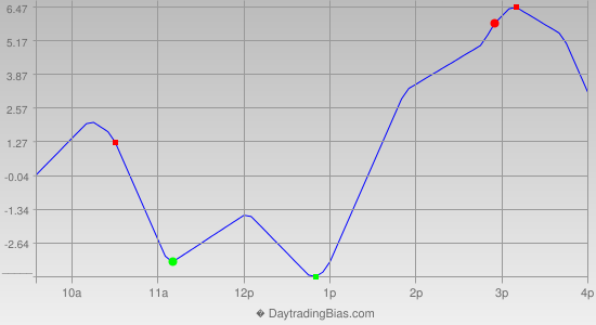 Intraday Cycle Projection (RU2K) 2015-01-13