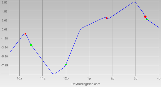 Intraday Cycle Projection (NDX) 2012-01-18