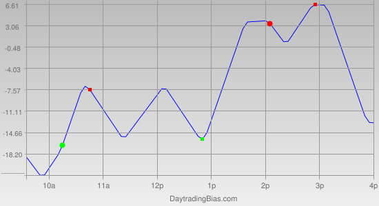 Intraday Cycle Projection (NDX) 2011-03-21