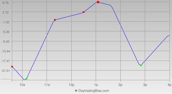 Intraday Cycle Projection (NDX) 2012-07-30