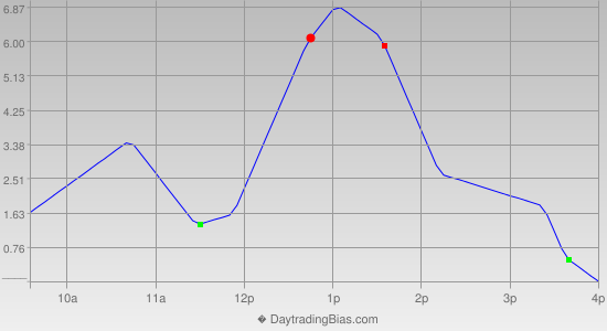 Intraday Cycle Projection (RU2K) 2014-09-12