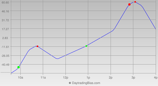Intraday Cycle Projection (DJIA) 2012-07-06