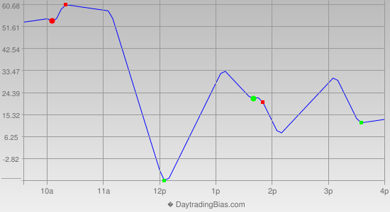 Intraday Cycle Projection (DJIA) 2015-11-09